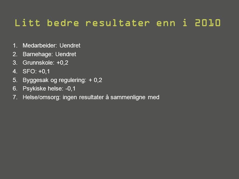 Litt bedre resultater enn i 2010 1.Medarbeider: Uendret 2.Barnehage: Uendret 3.Grunnskole: +0,2 4.SFO: +0,1 5.Byggesak og regulering: + 0,2 6.Psykiske helse: -0,1 7.Helse/omsorg: ingen resultater å sammenligne med