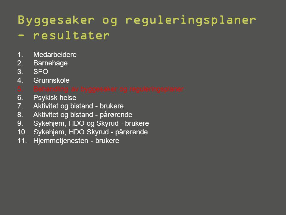 Byggesaker og reguleringsplaner - resultater 1. Medarbeidere 2.