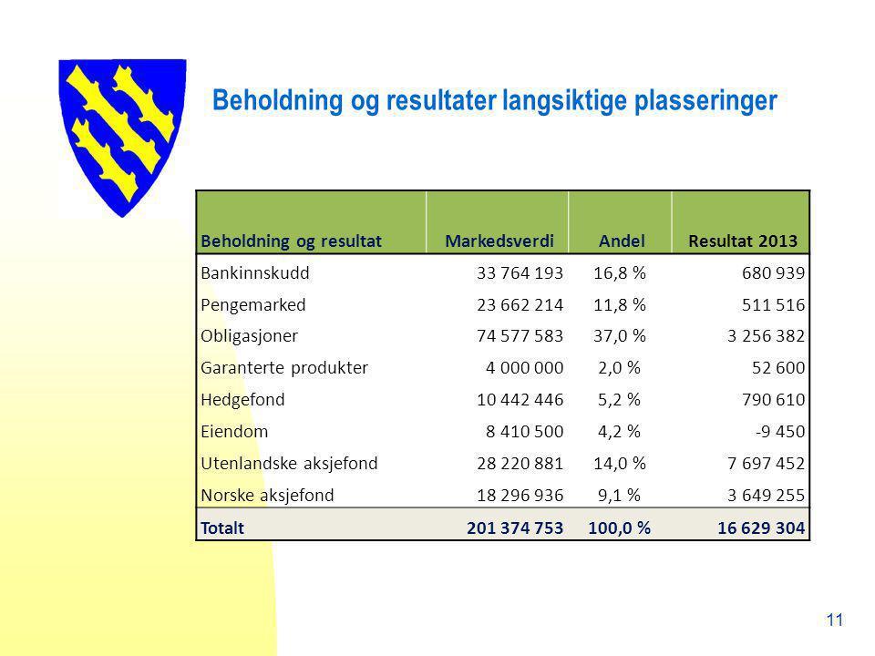 Beholdning og resultater langsiktige plasseringer Beholdning og resultat Markedsverdi Andel Resultat 2013 Bankinnskudd 33 764 19316,8 %680 939 Pengema