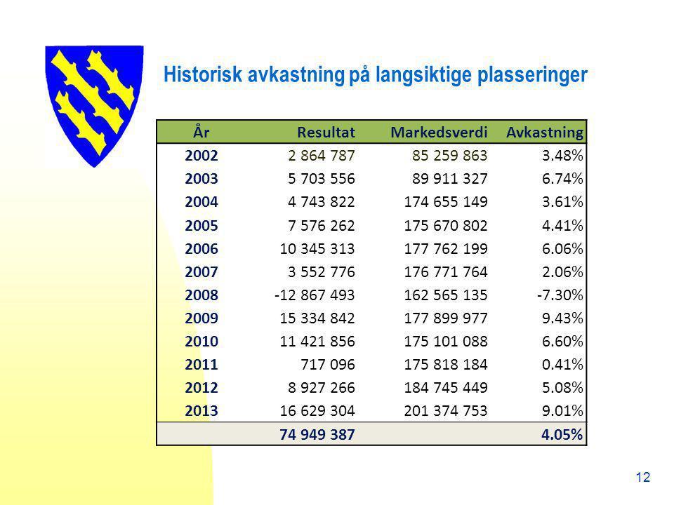 Historisk avkastning på langsiktige plasseringer ÅrResultatMarkedsverdiAvkastning 2002 2 864 78785 259 8633.48% 2003 5 703 55689 911 3276.74% 2004 4 7