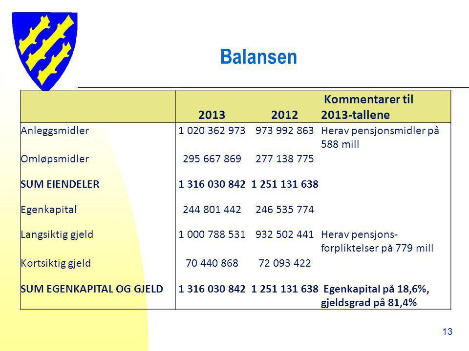 Balansen 20132012 Kommentarer til 2013-tallene Anleggsmidler1 020 362 973973 992 863Herav pensjonsmidler på 588 mill Omløpsmidler295 667 869277 138 77