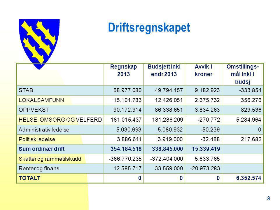 Driftsregnskapet 8 Regnskap 2013 Budsjett inkl endr 2013 Avvik i kroner Omstillings- mål inkl i budsj STAB58.977.08049.794.1579.182.923-333.854 LOKALS