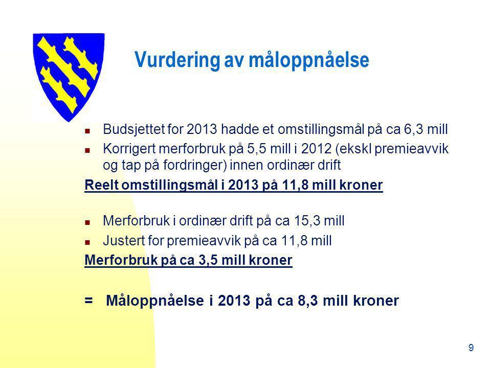 Vurdering av måloppnåelse Budsjettet for 2013 hadde et omstillingsmål på ca 6,3 mill Korrigert merforbruk på 5,5 mill i 2012 (ekskl premieavvik og tap