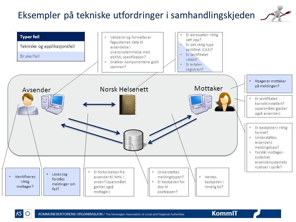 KommIT Eksempler på tekniske utfordringer i samhandlingskjeden Typer feil Tekniske og applikasjonsfeil Brukerfeil Reagerer mottaker på meldingen? Avse