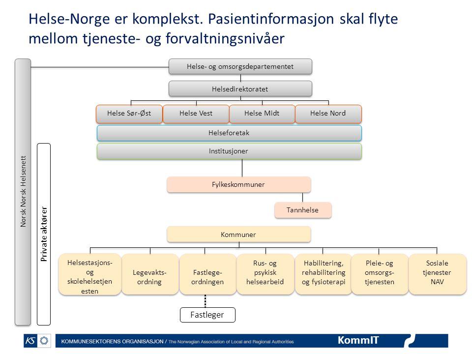 KommIT Helse-Norge er komplekst. Pasientinformasjon skal flyte mellom tjeneste- og forvaltningsnivåer Helse- og omsorgsdepartementet Helsedirektoratet