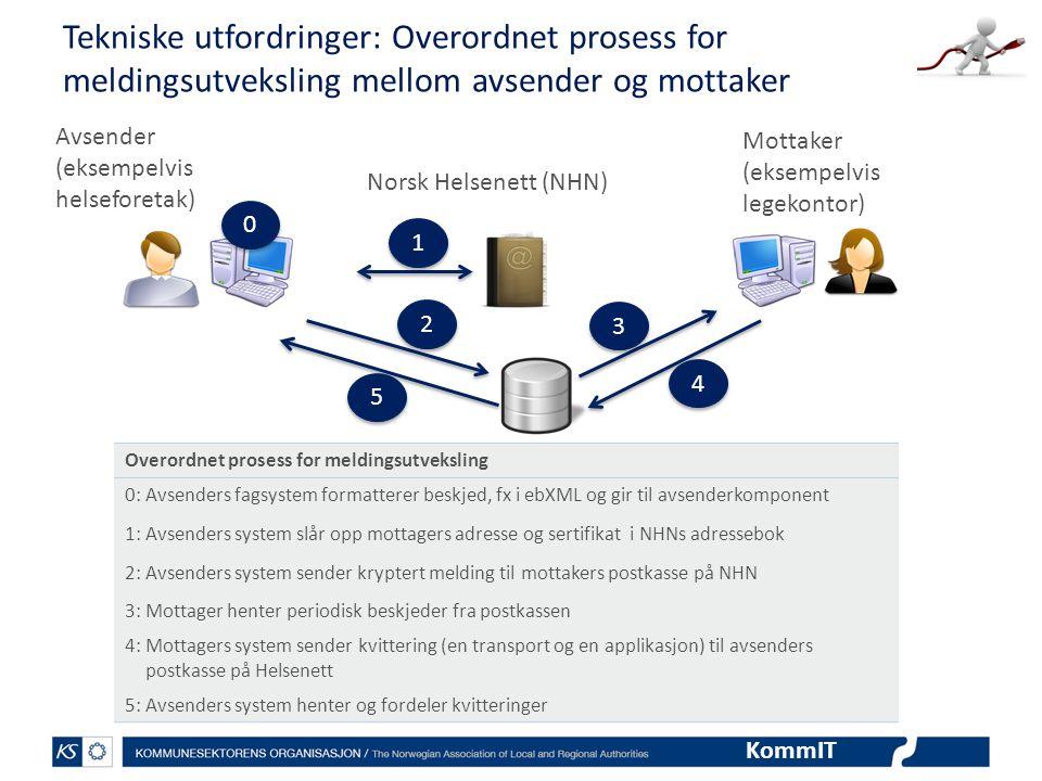 KommIT Tekniske utfordringer: Overordnet prosess for meldingsutveksling mellom avsender og mottaker Avsender (eksempelvis helseforetak) 1 1 2 2 3 3 4