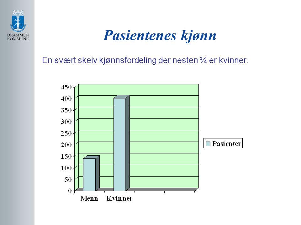 Pasientenes kjønn En svært skeiv kjønnsfordeling der nesten ¾ er kvinner.