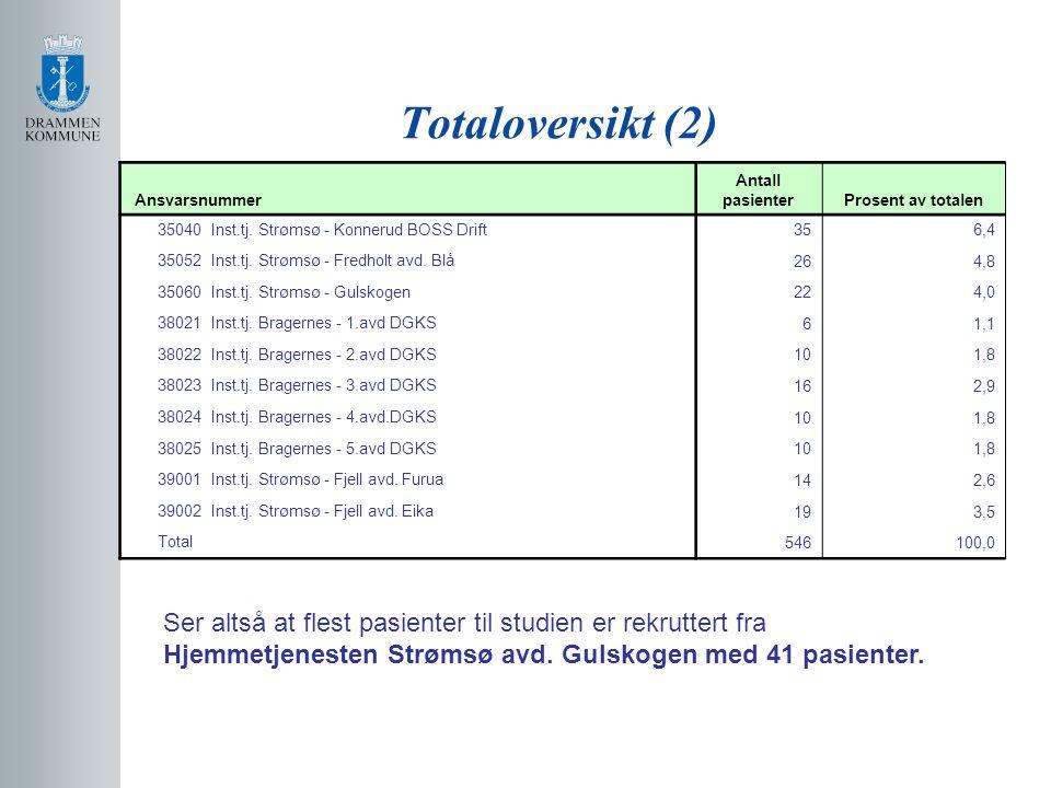 Totaloversikt (2) Ansvarsnummer Antall pasienterProsent av totalen 35040 Inst.tj. Strømsø - Konnerud BOSS Drift 356,4 35052 Inst.tj. Strømsø - Fredhol