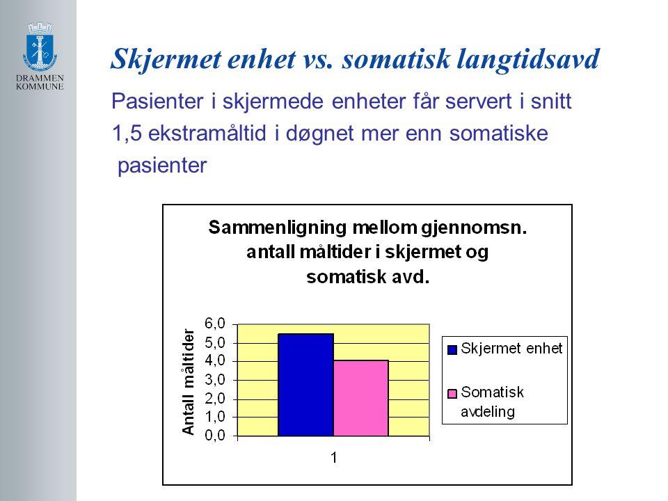 Skjermet enhet vs. somatisk langtidsavd Pasienter i skjermede enheter får servert i snitt 1,5 ekstramåltid i døgnet mer enn somatiske pasienter