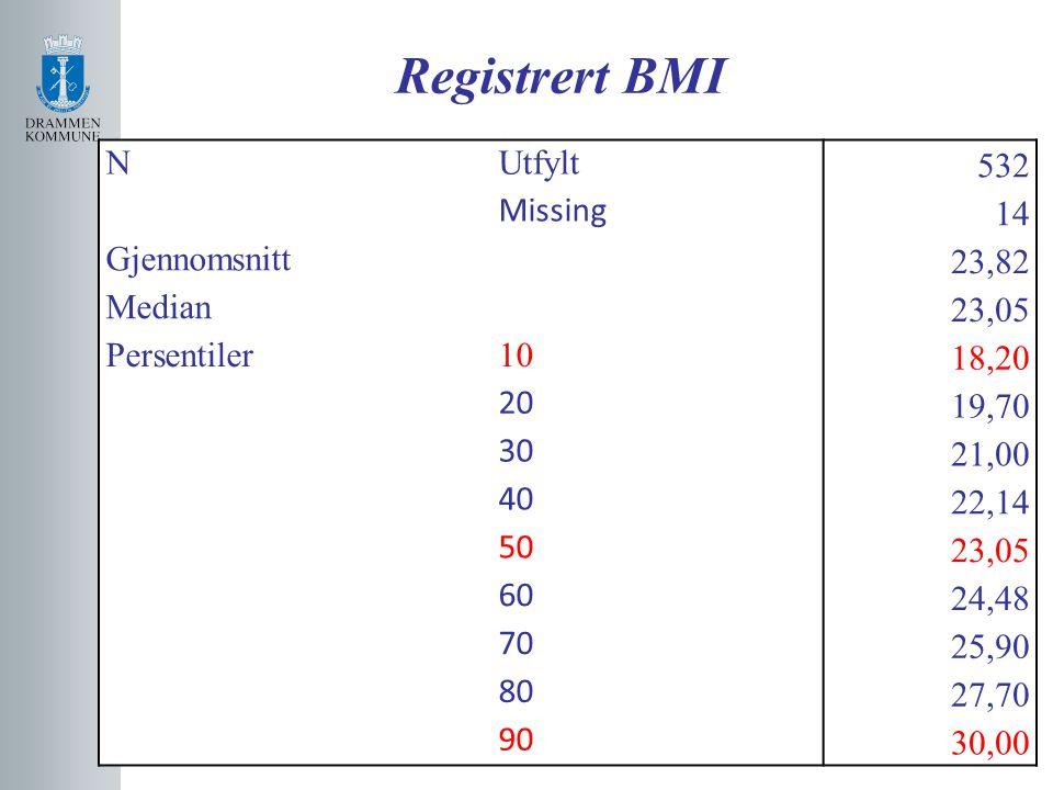 Registrert BMI NUtfylt 532 Missing 14 Gjennomsnitt 23,82 Median 23,05 Persentiler10 18,20 20 19,70 30 21,00 40 22,14 50 23,05 60 24,48 70 25,90 80 27,