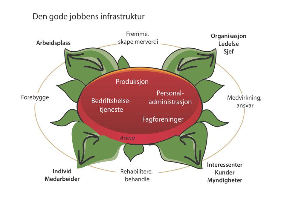 Resultat = Ressurser 1 x kunnskap 2 x kommunikasjon 3 x motivasjon 4 x meningsfullhet 5 Brukes ved rehabilitering, omorganisering, videreutvikling, investering m.m.