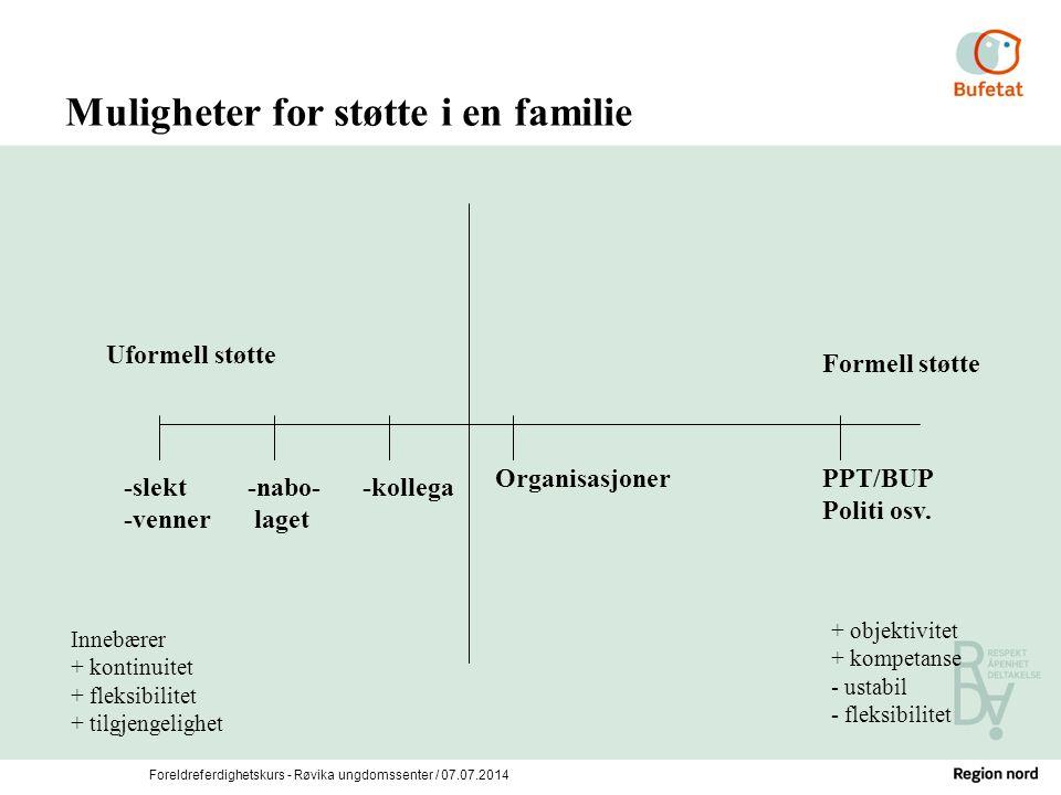 Foreldreferdighetskurs - Røvika ungdomssenter / 07.07.2014 Muligheter for støtte i en familie Uformell støtte Formell støtte OrganisasjonerPPT/BUP Pol