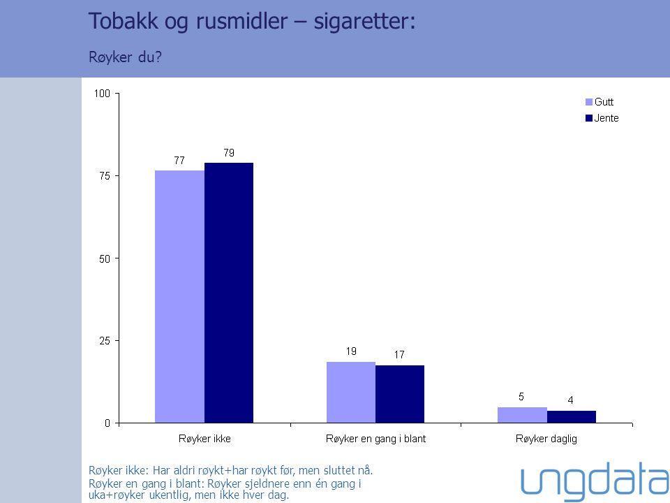Røyker ikke: Har aldri røykt+har røykt før, men sluttet nå. Røyker en gang i blant: Røyker sjeldnere enn én gang i uka+røyker ukentlig, men ikke hver