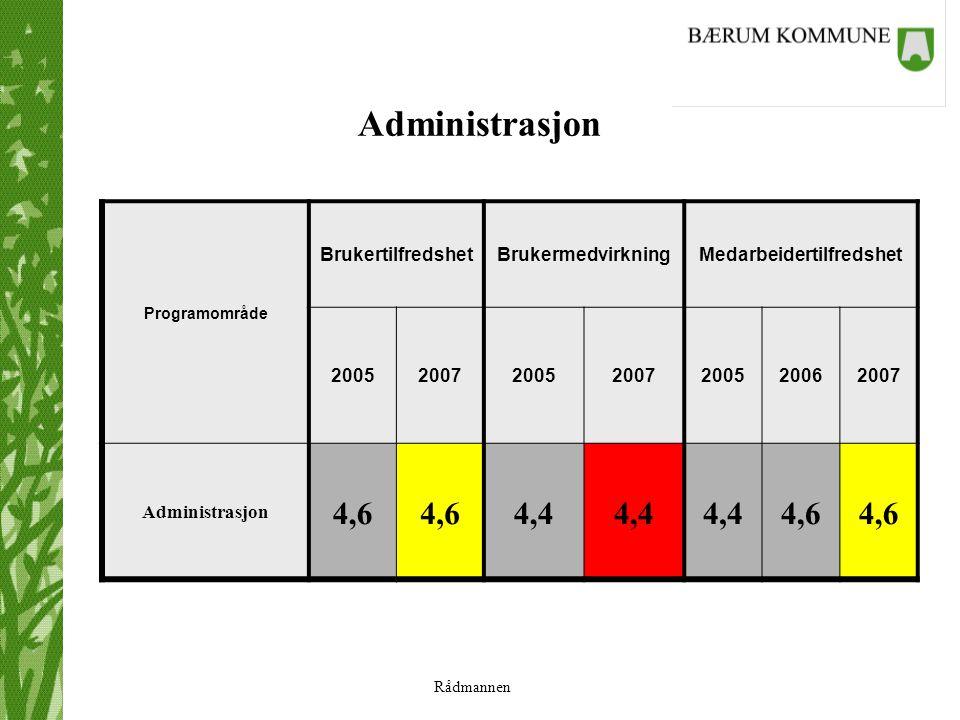 Rådmannen Administrasjon Programområde BrukertilfredshetBrukermedvirkningMedarbeidertilfredshet 2005200720052007200520062007 Administrasjon 4,6 4,4 4,