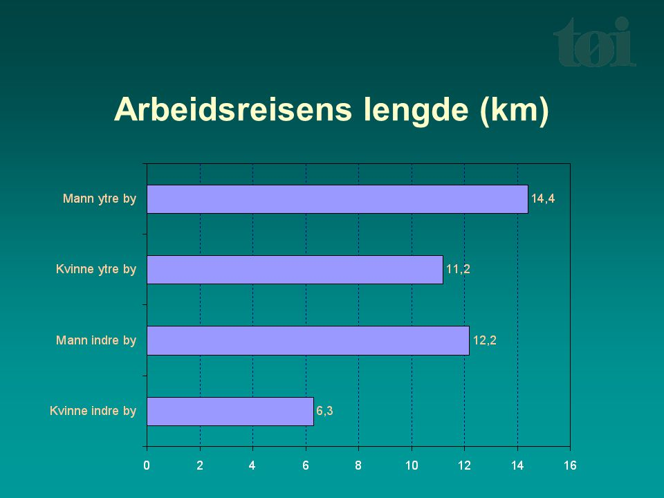 Arbeidsreisens lengde (km)