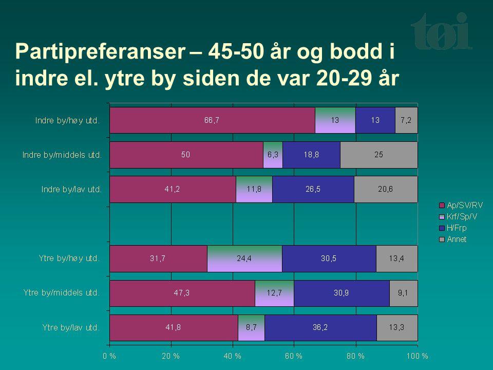 Partipreferanser – 45-50 år og bodd i indre el. ytre by siden de var 20-29 år