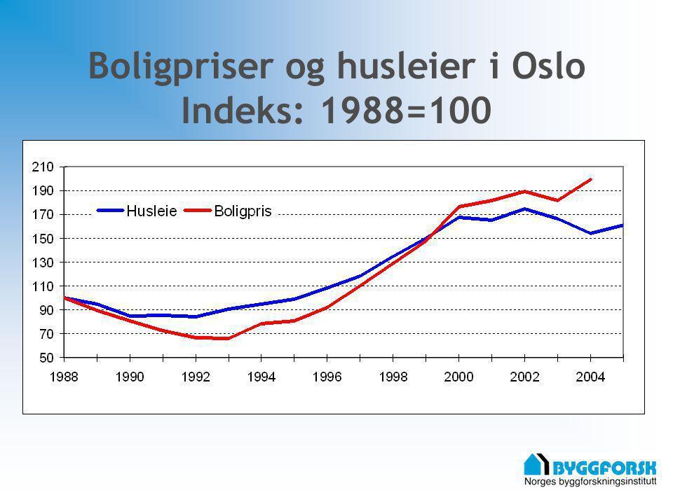 Boligprisnivå: Bygdøy-Frogner 100% Vinderen Gamle Oslo