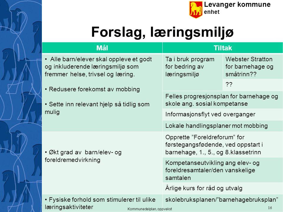 Levanger kommune enhet Forslag, læringsmiljø MålTiltak Alle barn/elever skal oppleve et godt og inkluderende læringsmiljø som fremmer helse, trivsel o