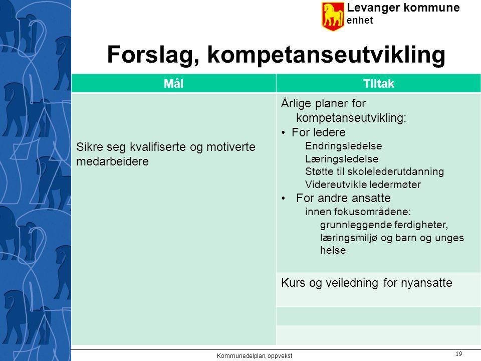 Levanger kommune enhet Forslag, kompetanseutvikling MålTiltak Sikre seg kvalifiserte og motiverte medarbeidere Årlige planer for kompetanseutvikling: