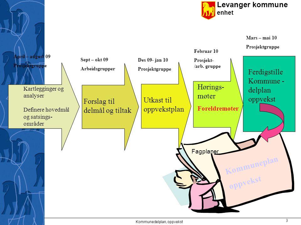 Levanger kommune enhet Kommunedelplan oppvekst Mål: Barn og unge skal oppleve motivasjon, mestring og glede i samspill med andre.