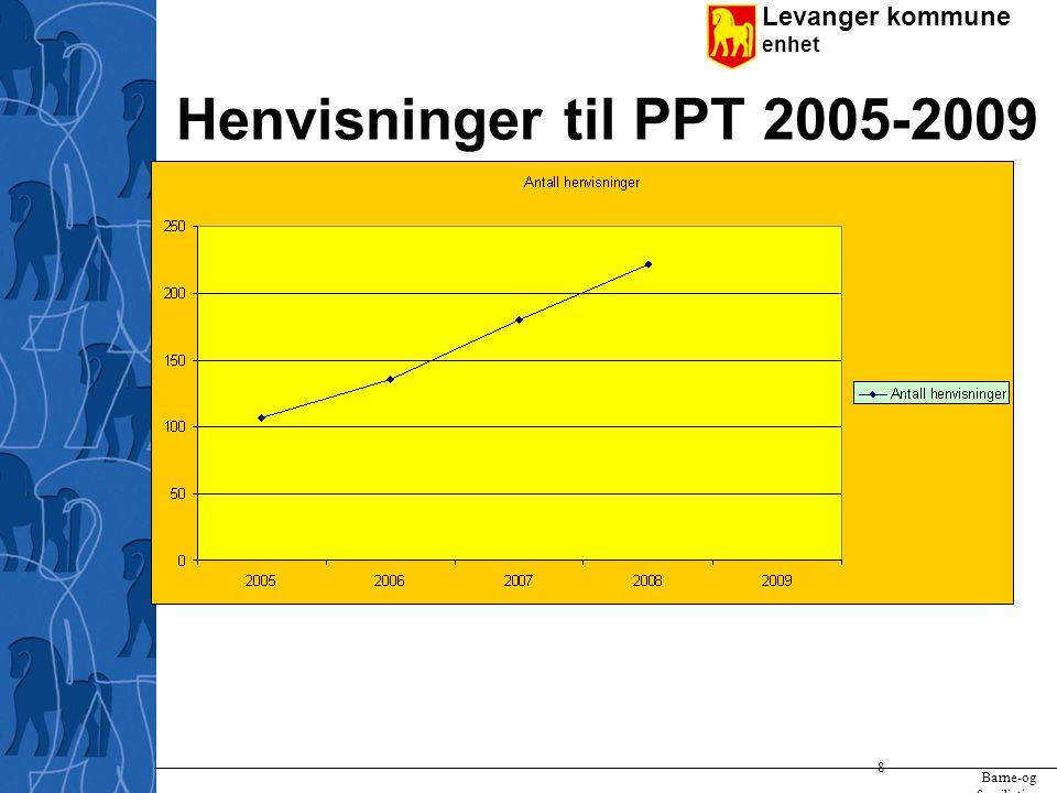 Levanger kommune enhet 9 Noen tall fra Barne- og familietjenesten i 2008: Andel barn 0-17 med barnevernstiltak : 5,6% (254) Driftsutg til forebyggende helsetiltak 0-18: 77,5 av landsgj.sn Antall barn: Spesialundervisning 6-16: 250 ( 6,5% av elevtall) Aktive saker i PPT (6-16): 450 (18,9% av elevtall) Spesialpedagogisk hjelp 0-5: 21 (1,5% av barn 0-5) Aktive saker i PPT (0-5): 64 (4,5% av barn 0-5) Antall barn m.