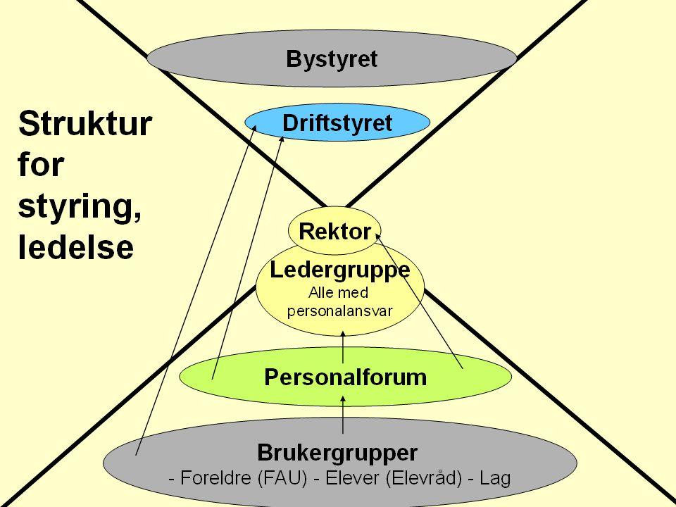 Styringsmodell