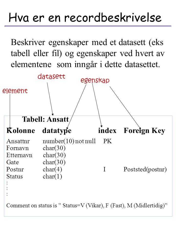 Kjønnkode postnr En datamodell er resultatet av analyser og dokumenterte informasjonsbehov. Hva er en datamodell Sammenheng (Relasjon) Objekt (Entitet