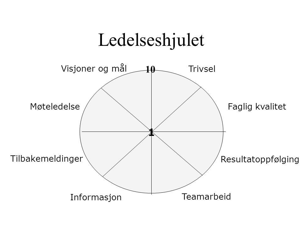 Ledelseshjulet 1 10 Faglig kvalitet Resultatoppfølging Teamarbeid Trivsel Tilbakemeldinger Visjoner og mål Informasjon Møteledelse