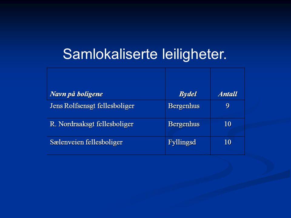 Samlokaliserte leiligheter. Navn på boligene BydelAntall Jens Rolfsensgt fellesboliger Bergenhus9 R. Nordraaksgt fellesboliger Bergenhus10 Sælenveien