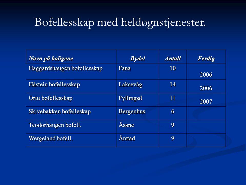 Navn på boligene BydelAntallFerdig Haggardshaugen bofellesskap Fana10 2006 Håstein bofellesskap Laksevåg14 2006 Ortu bofellesskap Fyllingsd11 2007 Ski