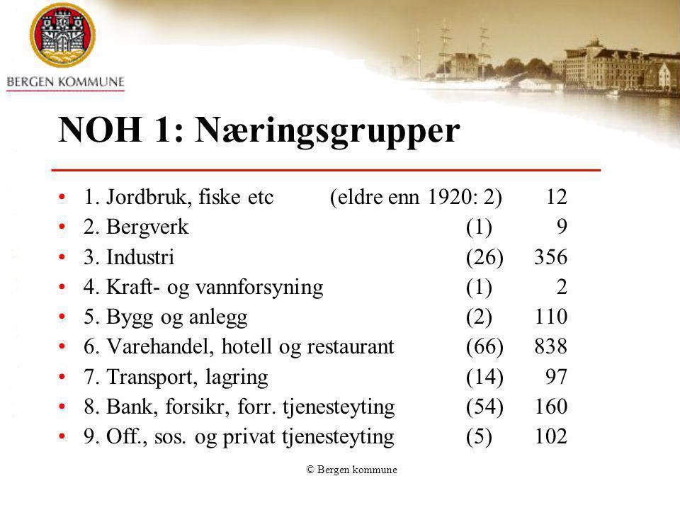 © Bergen kommune NOH 1: Næringsgrupper 1. Jordbruk, fiske etc(eldre enn 1920: 2) 12 2. Bergverk(1) 9 3. Industri(26)356 4. Kraft- og vannforsyning(1)