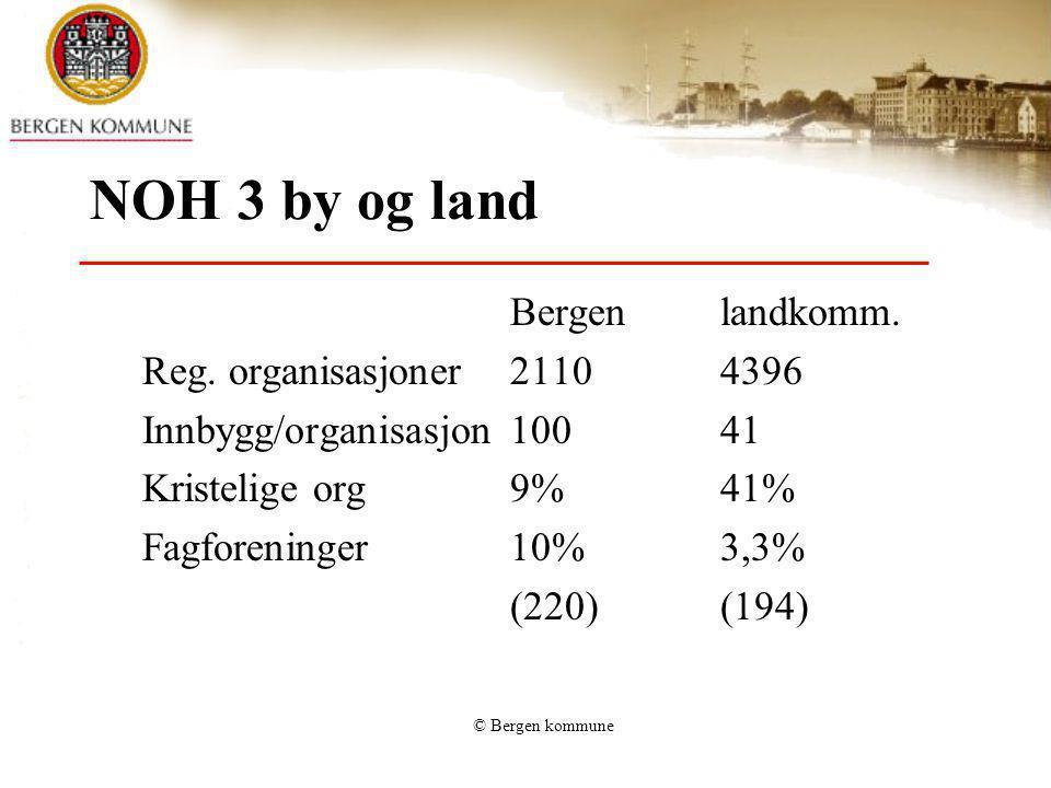© Bergen kommune NOH 3 by og land Bergenlandkomm. Reg. organisasjoner21104396 Innbygg/organisasjon10041 Kristelige org9%41% Fagforeninger10%3,3% (220)