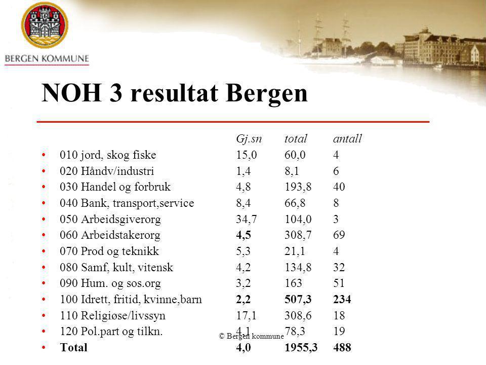 © Bergen kommune NOH 3 resultat Bergen Gj.sntotalantall 010 jord, skog fiske15,060,04 020 Håndv/industri1,48,16 030 Handel og forbruk4,8193,840 040 Ba