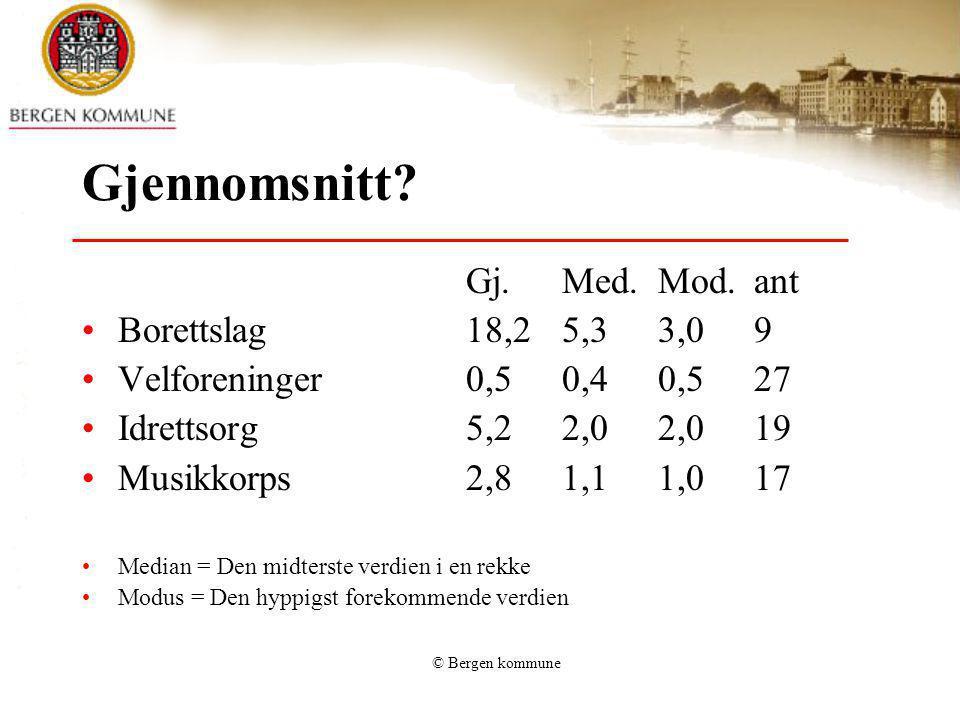 © Bergen kommune Gjennomsnitt? Gj.Med.Mod.ant Borettslag18,25,33,09 Velforeninger0,50,40,527 Idrettsorg5,22,02,019 Musikkorps2,81,11,017 Median = Den
