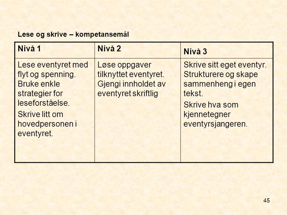 45 Lese og skrive – kompetansemål Nivå 1Nivå 2 Nivå 3 Lese eventyret med flyt og spenning. Bruke enkle strategier for leseforståelse. Skrive litt om h