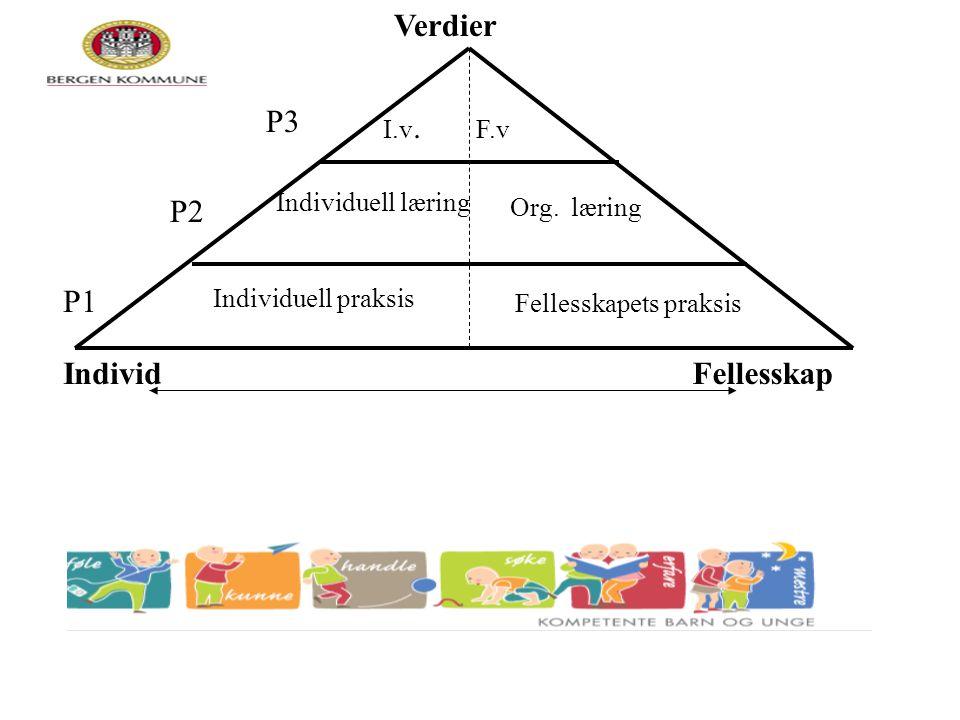Individ Verdier Fellesskap Individuell praksis Fellesskapets praksis Individuell læring Org. læring I.v. F.v P3 P1 P2