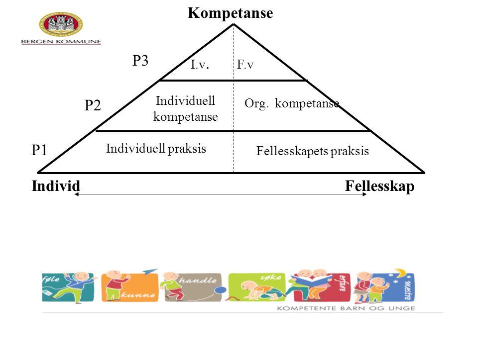 Individ Kompetanse Fellesskap Individuell praksis Fellesskapets praksis Individuell kompetanse Org. kompetanse I.v. F.v P3 P1 P2