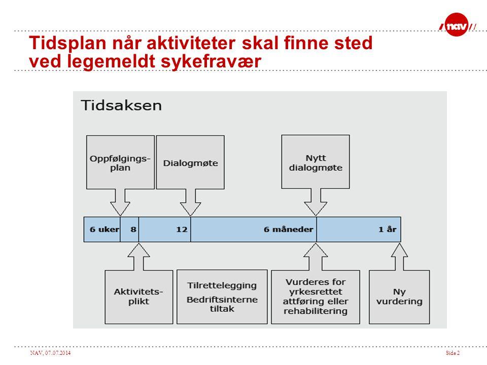 NAV, 07.07.2014Side 2 Tidsplan når aktiviteter skal finne sted ved legemeldt sykefravær