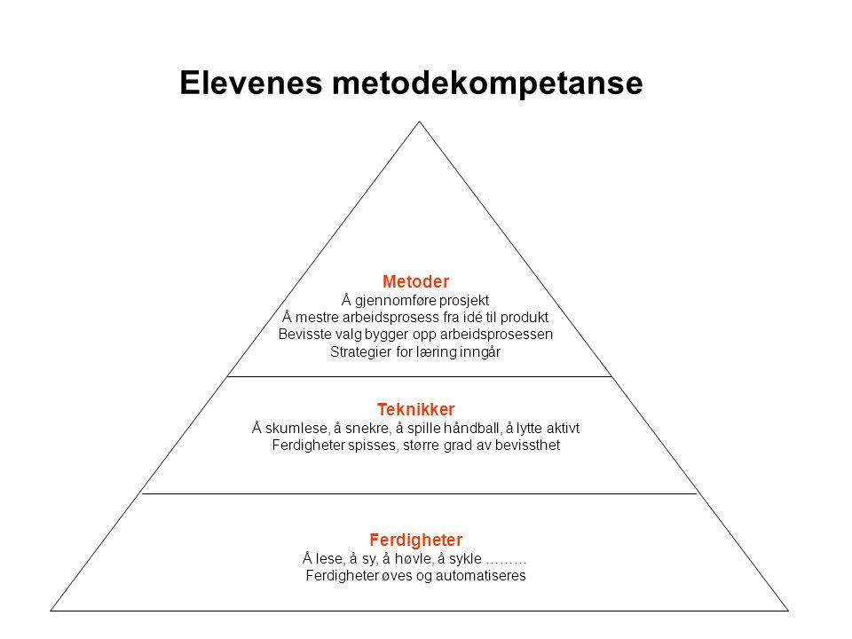 Elevenes metodekompetanse Ferdigheter Å lese, å sy, å høvle, å sykle ……… Ferdigheter øves og automatiseres Metoder Å gjennomføre prosjekt Å mestre arb