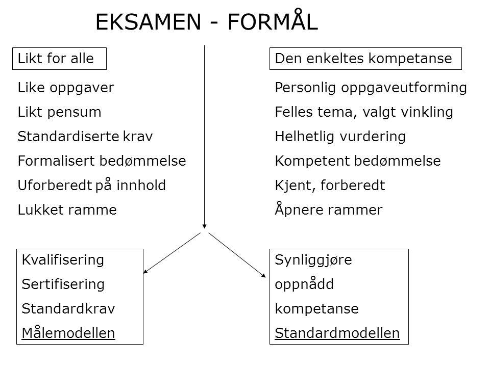 Likt for alleDen enkeltes kompetanse Like oppgaver Likt pensum Standardiserte krav Formalisert bedømmelse Uforberedt på innhold Lukket ramme EKSAMEN -