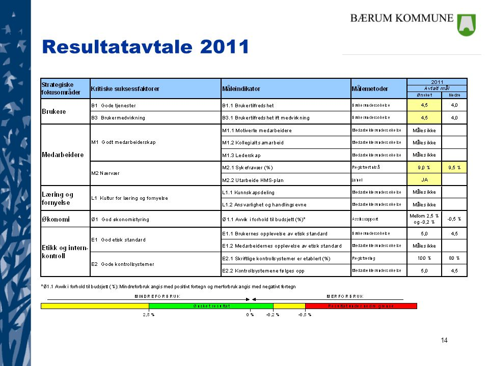14 Resultatavtale 2011