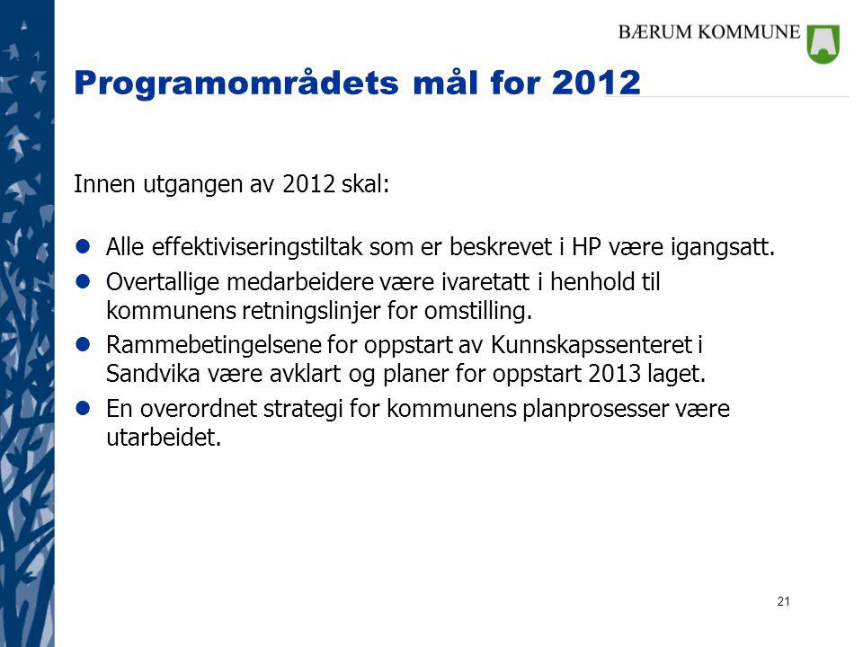 21 Programområdets mål for 2012 Innen utgangen av 2012 skal: lAlle effektiviseringstiltak som er beskrevet i HP være igangsatt. lOvertallige medarbeid