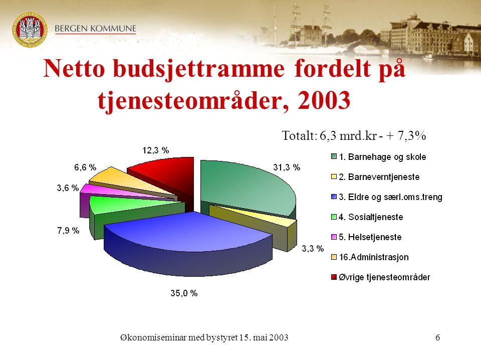 Økonomiseminar med bystyret 15.mai 20037 Budsjettavvik fordelt etter tjenesteområder.