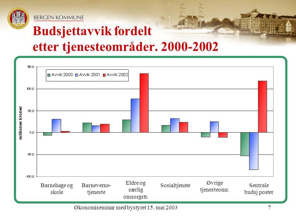 Økonomiseminar med bystyret 15. mai 20037 Budsjettavvik fordelt etter tjenesteområder.