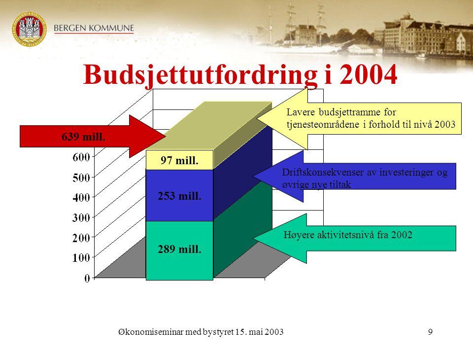 Økonomiseminar med bystyret 15. mai 20039 Budsjettutfordring i 2004 639 mill.
