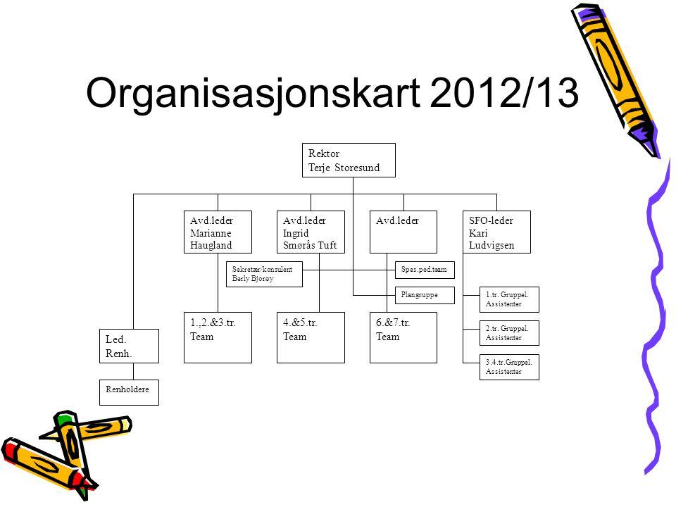 Hovedsatsningsområder 2012-2013 Lese- og skriveopplæringen Vurdering Regning som grunnleggende ferdighet Migrasjonspedagogikk Kommunikasjon