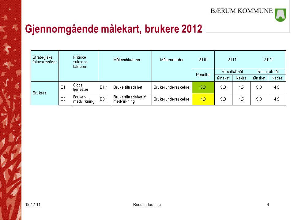 19.12.11Resultatledelse5 Gjennomgående målekart, medarbeidere 2012