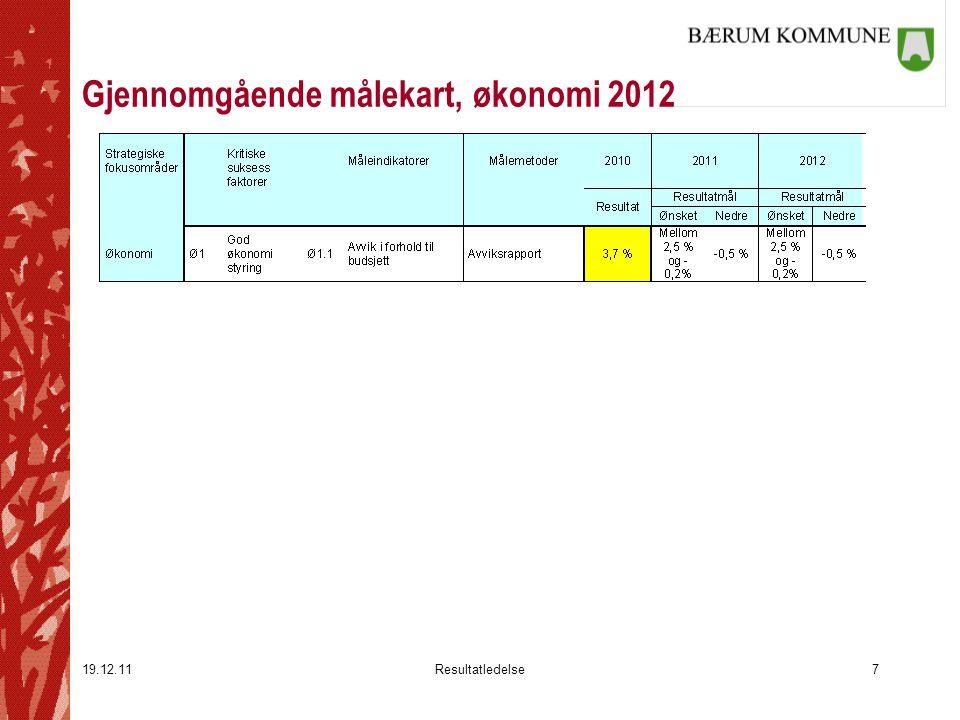 19.12.11Resultatledelse8 Gjennomgående målekart, etikk og internkontroll 2012