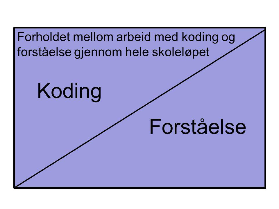 Forholdet mellom arbeid med koding og forståelse gjennom hele skoleløpet Koding Forståelse