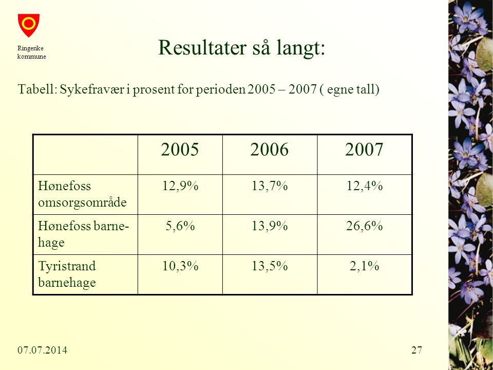07.07.201427 Resultater så langt: Tabell: Sykefravær i prosent for perioden 2005 – 2007 ( egne tall) Ringerike kommune 200520062007 Hønefoss omsorgsom